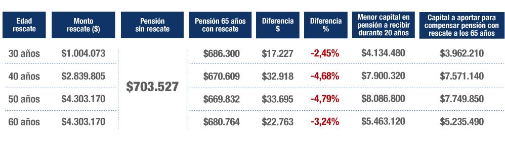 Efecto del retiro de 10% de la cuenta de AFP según Renta de $1.000.000