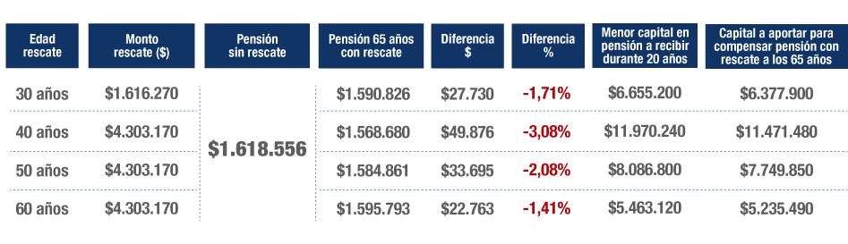 Efecto del retiro de 10% de la cuenta de AFP según Renta de $2.300.760