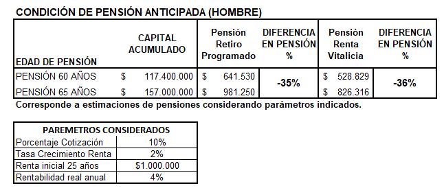 pensión anticipada